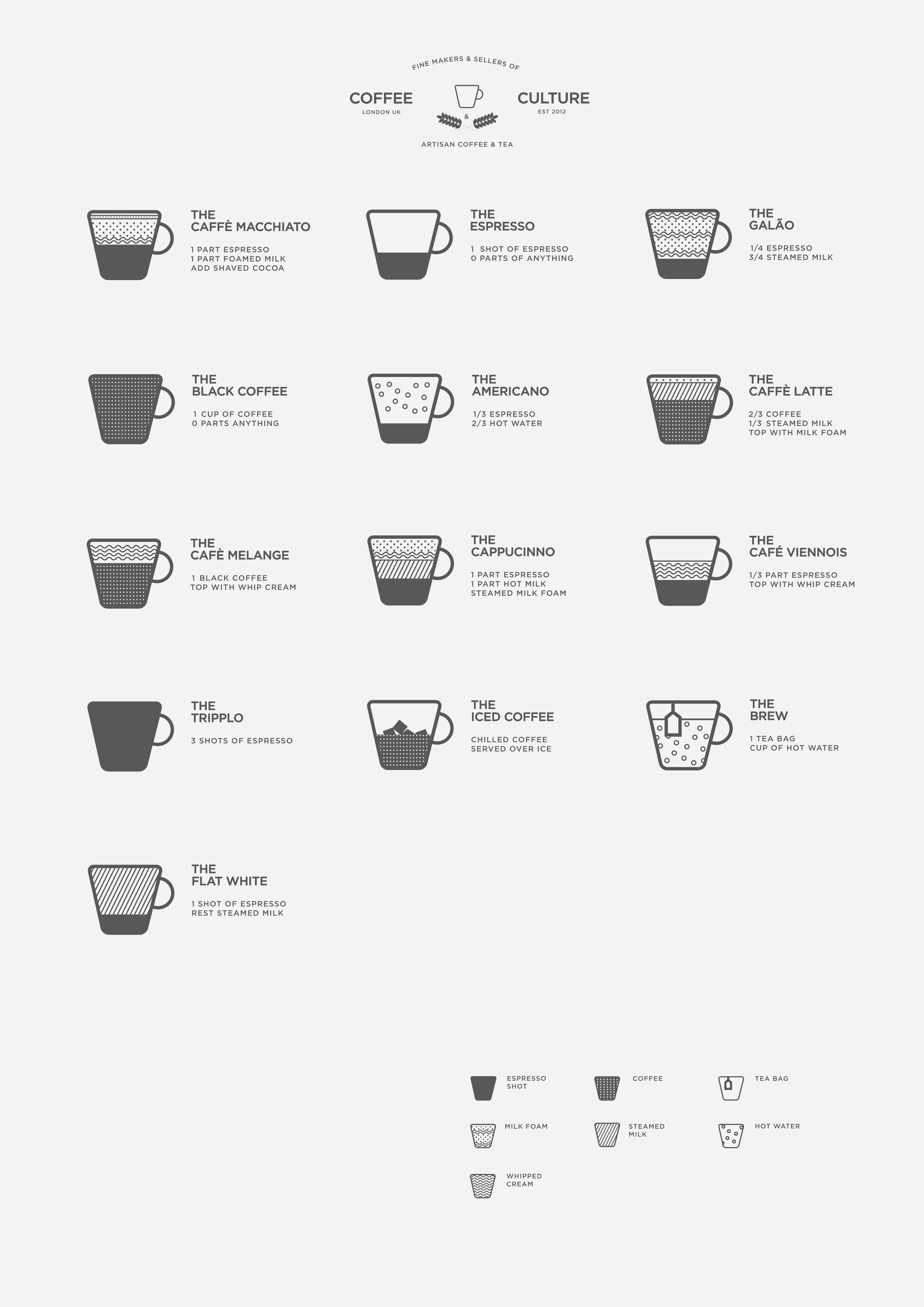 English In Italian: List Of Coffee Drinks