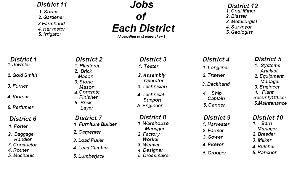 User blog:KEWLBEN/Jobs... Hunger Games Districts Jobs